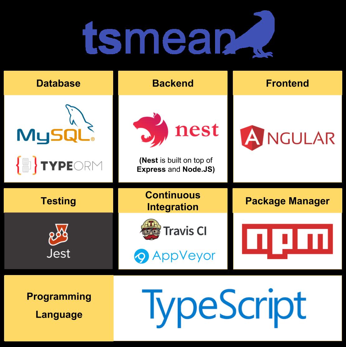TypeScript MEAN